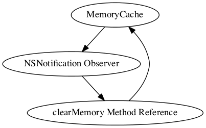 Capturing Objects Weakly In Instance Method References In